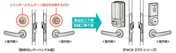 美和ロック(miwa)電池式電動式サムターンユニット「piack」ピアック美和ロック防犯商品。俺の合鍵