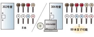 美和ロック(miwa,ミワ)ハンズフリーを可能にしたRaccessシリーズを新たにラインナップしました。俺の合鍵。