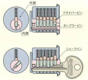 ピンシリンダーの構造