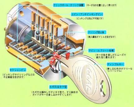 ディンプルキーのシリンダー構造