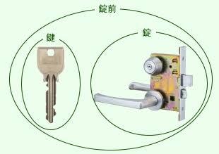 鍵・錠前・錠・ケース・合鍵・俺の合鍵・鍵番号はあなたの家のパスワード