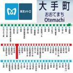 東京都千代田区の大手町駅・丸の内線地下鉄・東西線・千代田線・半蔵門線。合鍵制作、合鍵作成・ディンプルキー作成・スペアキー作成するに、値段、価格、金額が安い俺の合鍵。カギ、合鍵は他人に見せてはいけません。